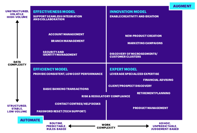 Digital-capabilities-across-the-most-organizational-situations